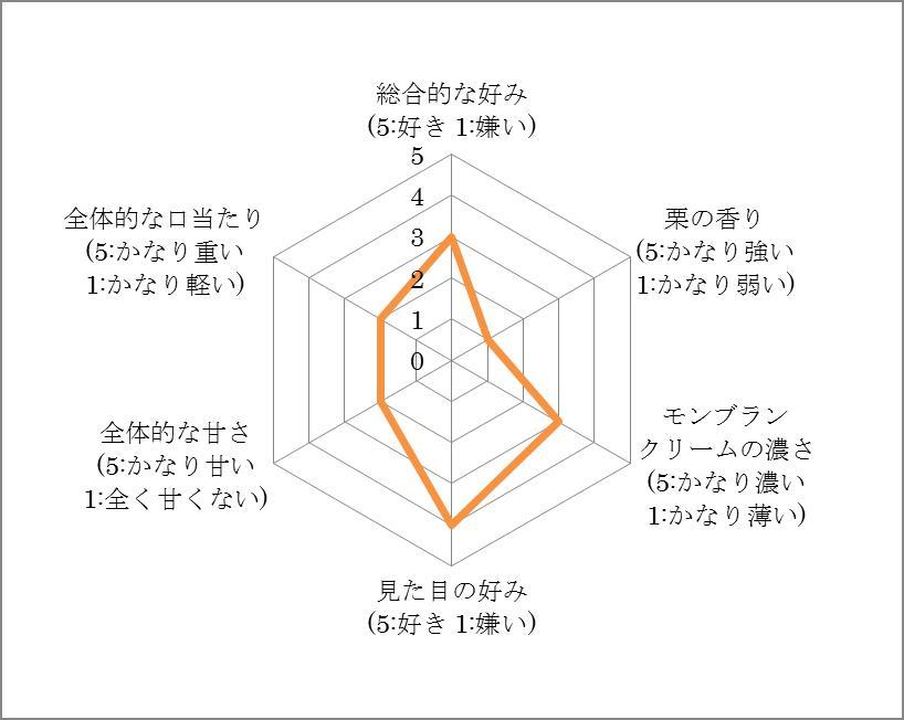 東京洋菓子倶楽部 評価